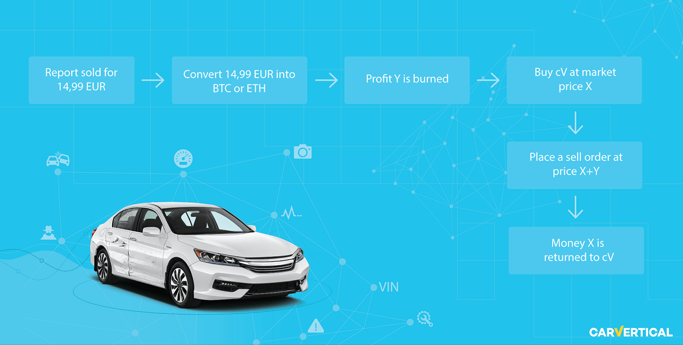 carvertical presents fiat to cv conversion   token burn