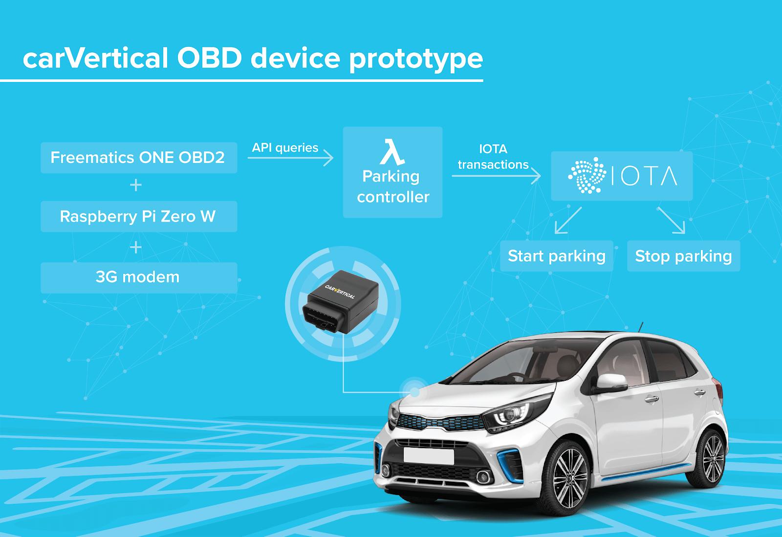 Autonomous future: carVertical is bringing IoT benefits to everyday